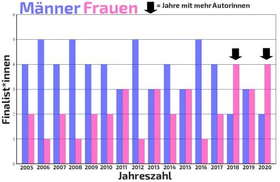 Shortlist Verteilung 2005 bis 2020